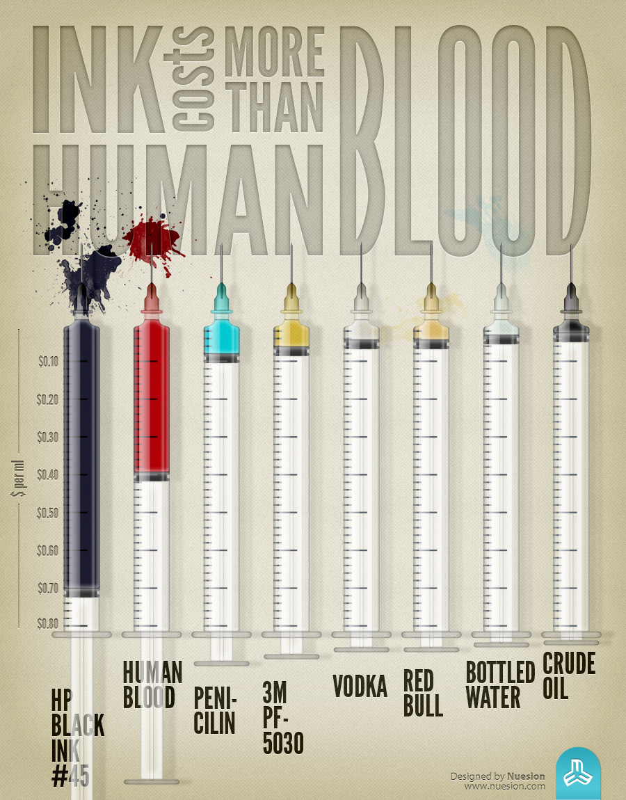 Ink Costs More Than Human Blood